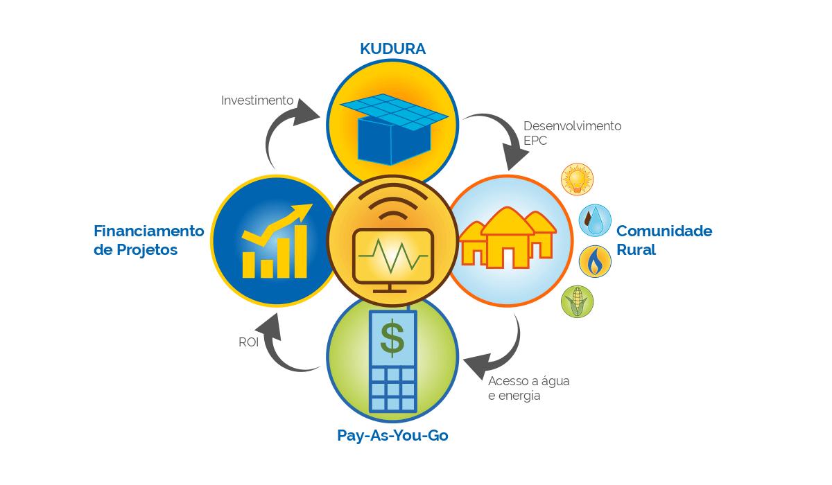 modelo-negocio-kudura